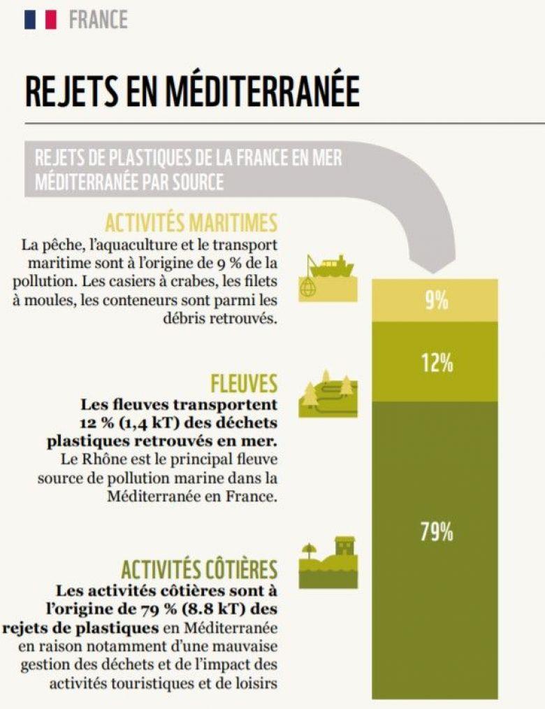 Rejets plastiques de la France vers la mer Méditerranée. / © WWF