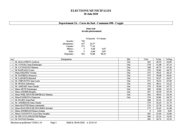 R+®sultats d+®finitifs par commune t2-page-001