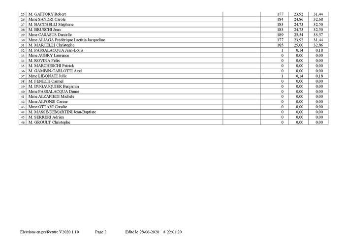 R+®sultats d+®finitifs par commune t2-page-002