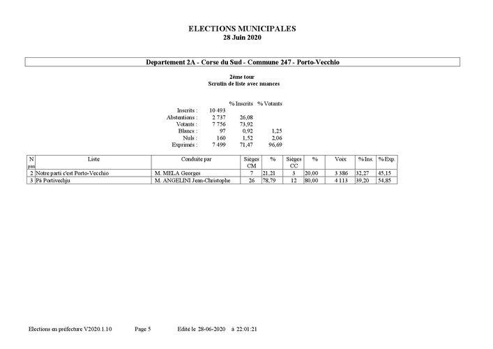 R+®sultats d+®finitifs par commune t2-page-005
