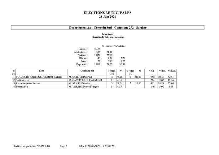 R+®sultats d+®finitifs par commune t2-page-007